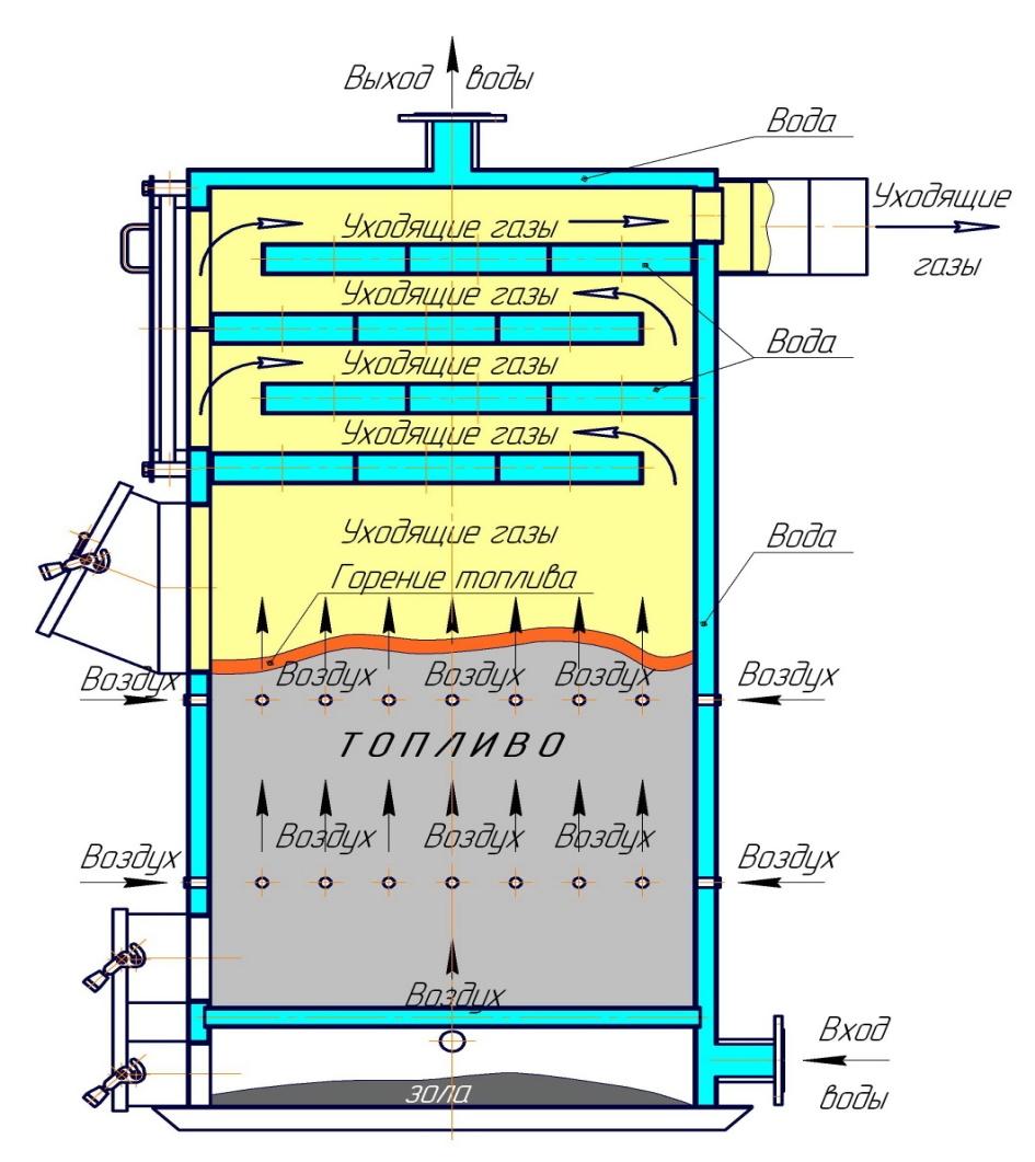 Чертёж твердотопливного котла видео - Схема твердотопливного котла: видео-инструкция по монтажу